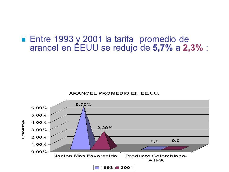 n Entre 1993 y 2001 la tarifa promedio de arancel en EEUU se redujo de 5,7% a 2,3% :