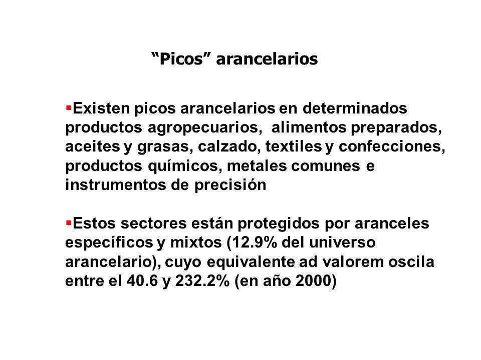 Picos arancelarios Existen picos arancelarios en determinados productos agropecuarios, alimentos preparados, aceites y grasas, calzado, textiles y con