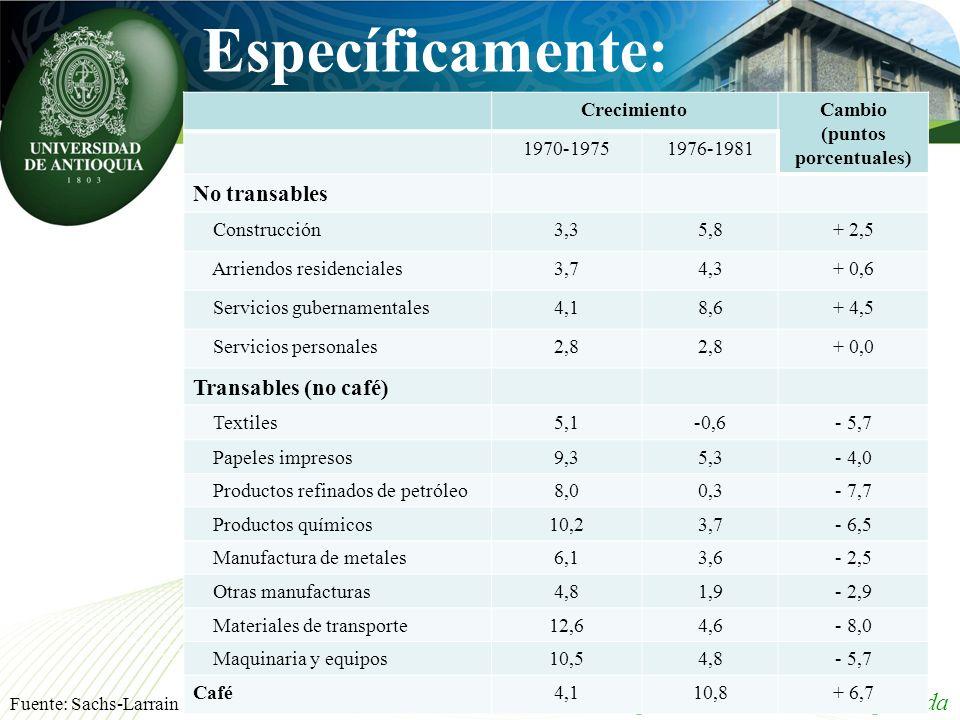 Específicamente: Grupo de Macroeconomía Aplicada CrecimientoCambio (puntos porcentuales) 1970-19751976-1981 No transables Construcción3,35,8+ 2,5 Arri