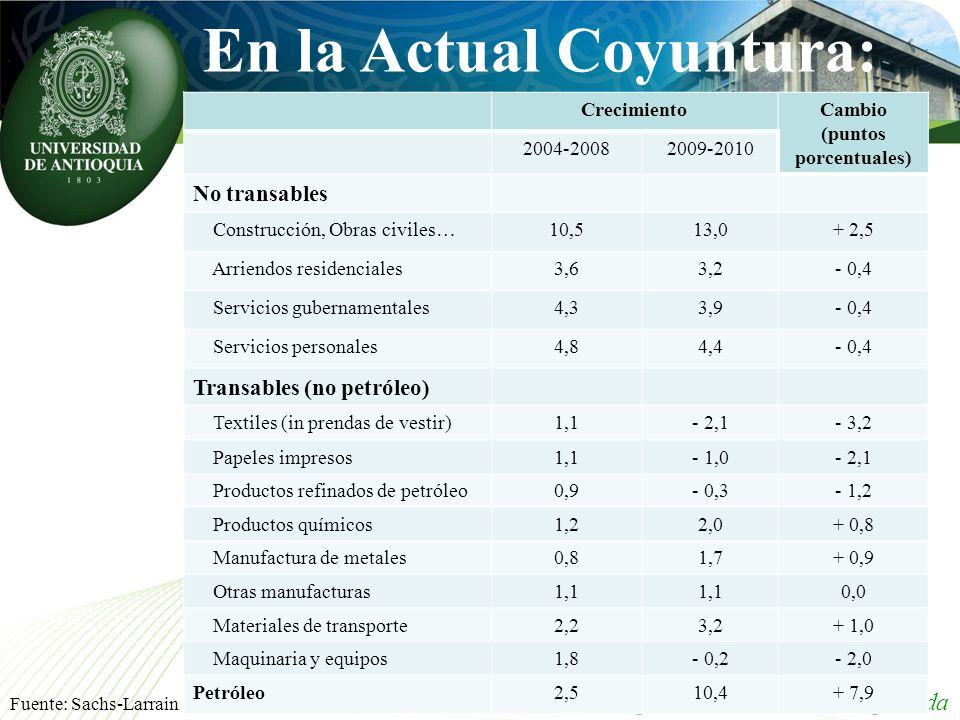 En la Actual Coyuntura: Grupo de Macroeconomía Aplicada CrecimientoCambio (puntos porcentuales) 2004-20082009-2010 No transables Construcción, Obras c