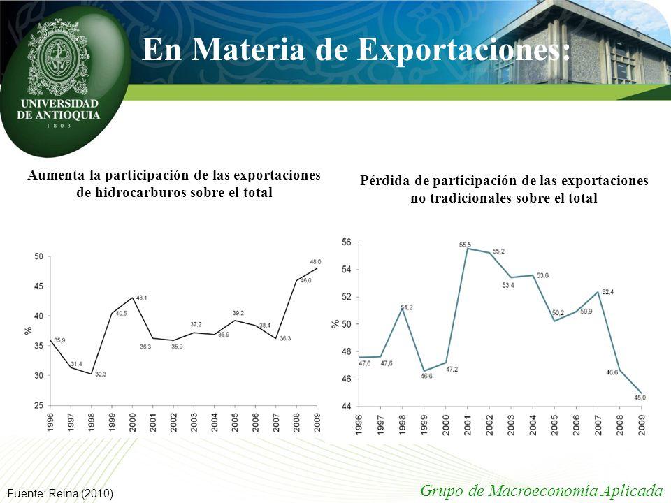 Fuente: Reina (2010) Aumenta la participación de las exportaciones de hidrocarburos sobre el total Pérdida de participación de las exportaciones no tr