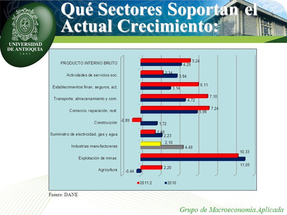 Qué Sectores Soportan el Actual Crecimiento: Grupo de Macroeconomía Aplicada Fuente: DANE