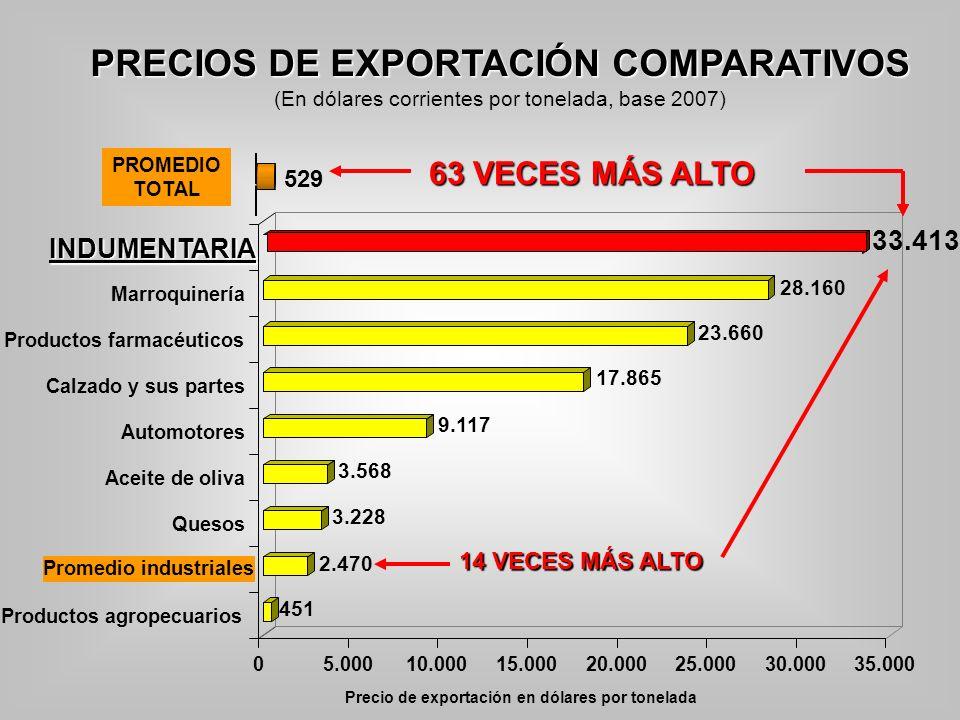 529 PRECIOS DE EXPORTACIÓN COMPARATIVOS PRECIOS DE EXPORTACIÓN COMPARATIVOS (En dólares corrientes por tonelada, base 2007) Precio de exportación en d