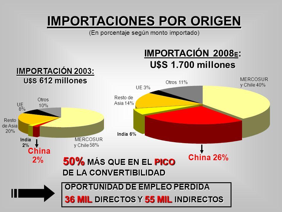 IMPORTACIONES POR ORIGEN (En porcentaje según monto importado) OPORTUNIDAD DE EMPLEO PERDIDA 36 MIL DIRECTOS Y 55 MIL INDIRECTOS 50% MÁS QUE EN EL PIC