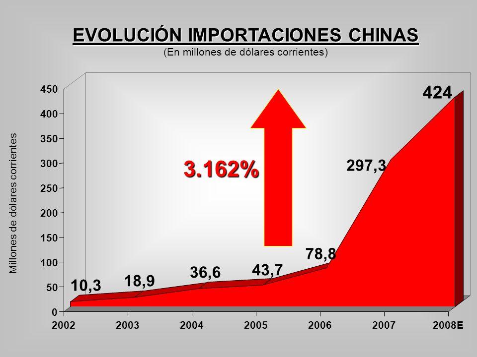 EVOLUCIÓN IMPORTACIONES CHINAS (En millones de dólares corrientes) Millones de dólares corrientes 10,3 18,9 36,6 43,7 78,8 297,3 424 0 50 100 150 200