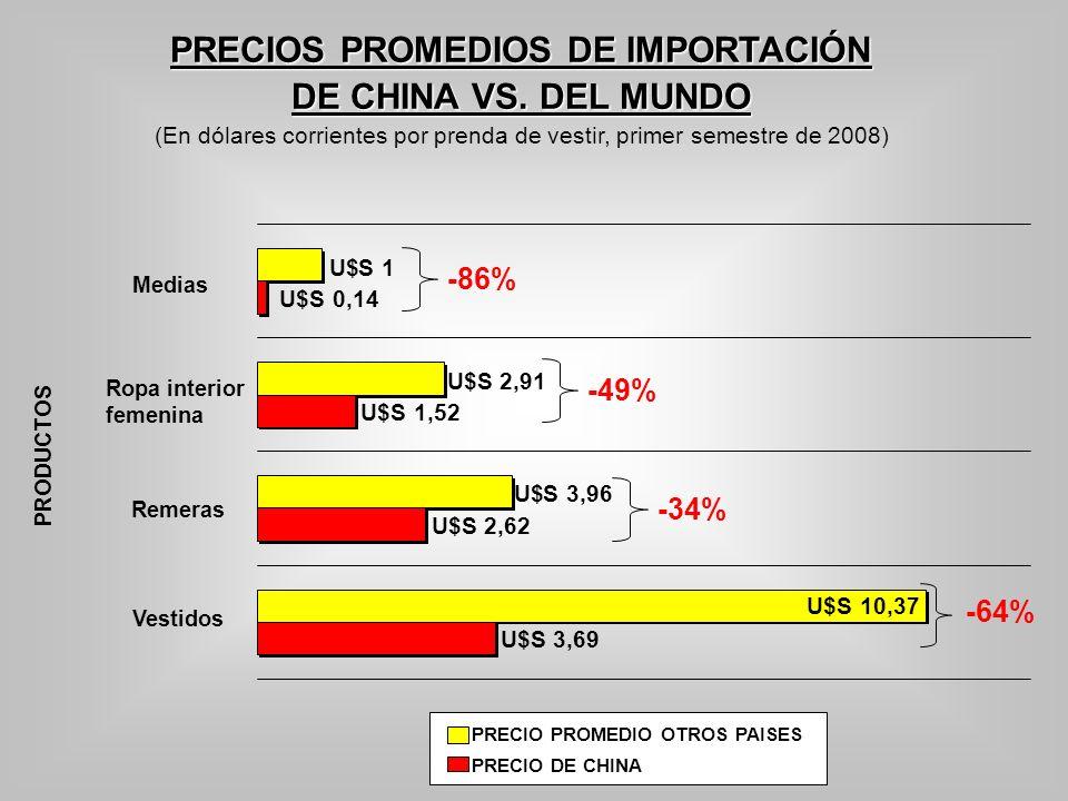 PRECIOS PROMEDIOS DE IMPORTACIÓN DE CHINA VS. DEL MUNDO (En dólares corrientes por prenda de vestir, primer semestre de 2008) PRODUCTOS -64% -86% -49%