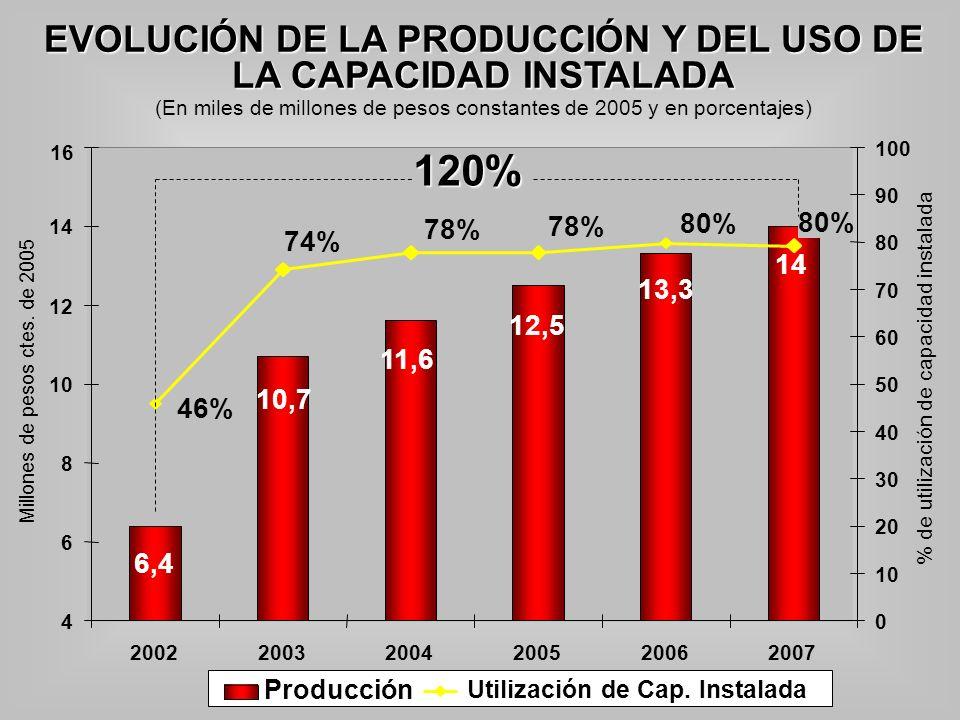 EVOLUCIÓN DE LA PRODUCCIÓN Y DEL USO DE LA CAPACIDAD INSTALADA (En miles de millones de pesos constantes de 2005 y en porcentajes) 11,6 10,7 12,5 13,3