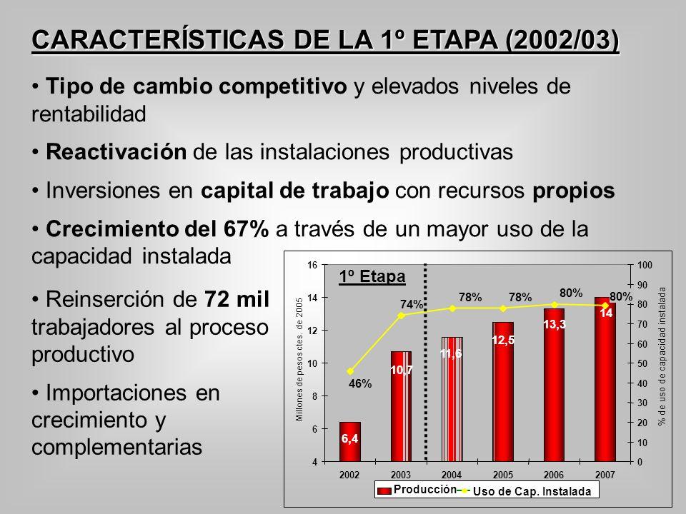 CARACTERÍSTICAS DE LA 1º ETAPA (2002/03) Tipo de cambio competitivo y elevados niveles de rentabilidad Reactivación de las instalaciones productivas I