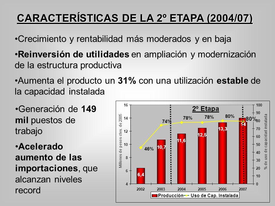 CARACTERÍSTICAS DE LA 2º ETAPA (2004/07) Crecimiento y rentabilidad más moderados y en baja Reinversión de utilidades en ampliación y modernización de