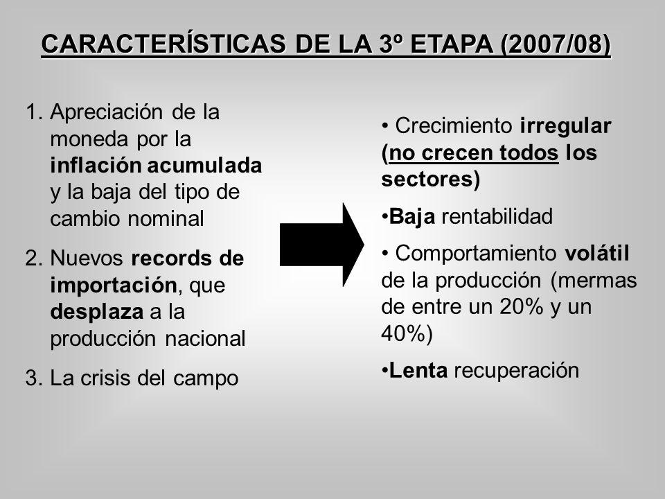CARACTERÍSTICAS DE LA 3º ETAPA (2007/08) 1.Apreciación de la moneda por la inflación acumulada y la baja del tipo de cambio nominal 2.Nuevos records d