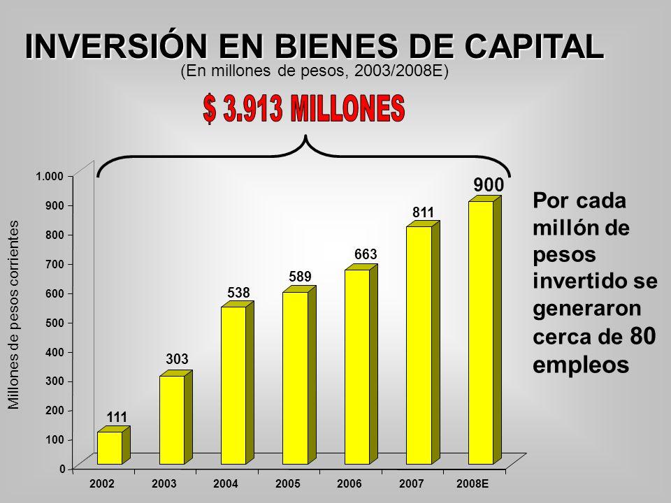 Por cada millón de pesos invertido se generaron cerca de 80 empleos INVERSIÓN EN BIENES DE CAPITAL (En millones de pesos, 2003/2008E) Millones de peso