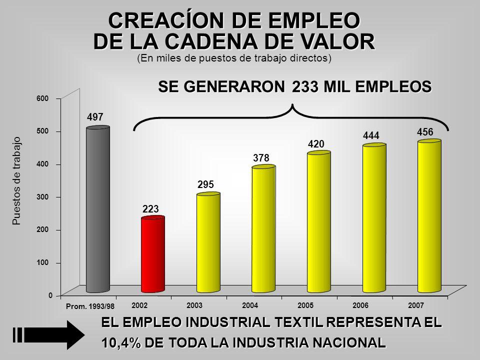 CREACÍON DE EMPLEO DE LA CADENA DE VALOR (En miles de puestos de trabajo directos) EL EMPLEO INDUSTRIAL TEXTIL REPRESENTA EL 10,4% DE TODA LA INDUSTRI