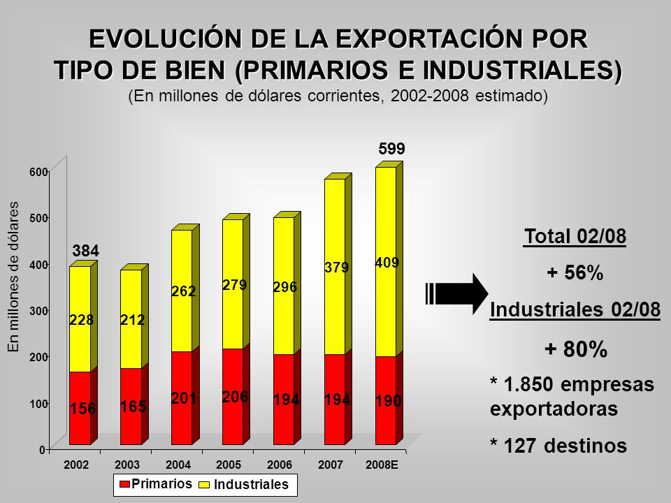 EVOLUCIÓN DE LA EXPORTACIÓN POR TIPO DE BIEN (PRIMARIOS E INDUSTRIALES) (En millones de dólares corrientes, 2002-2008 estimado) En millones de dólares