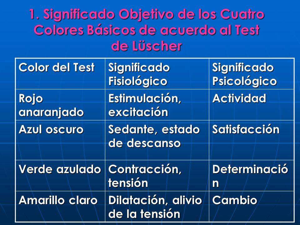 1. Significado Objetivo de los Cuatro Colores Básicos de acuerdo al Test de Lüscher Color del Test Significado Fisiológico Significado Psicológico Roj