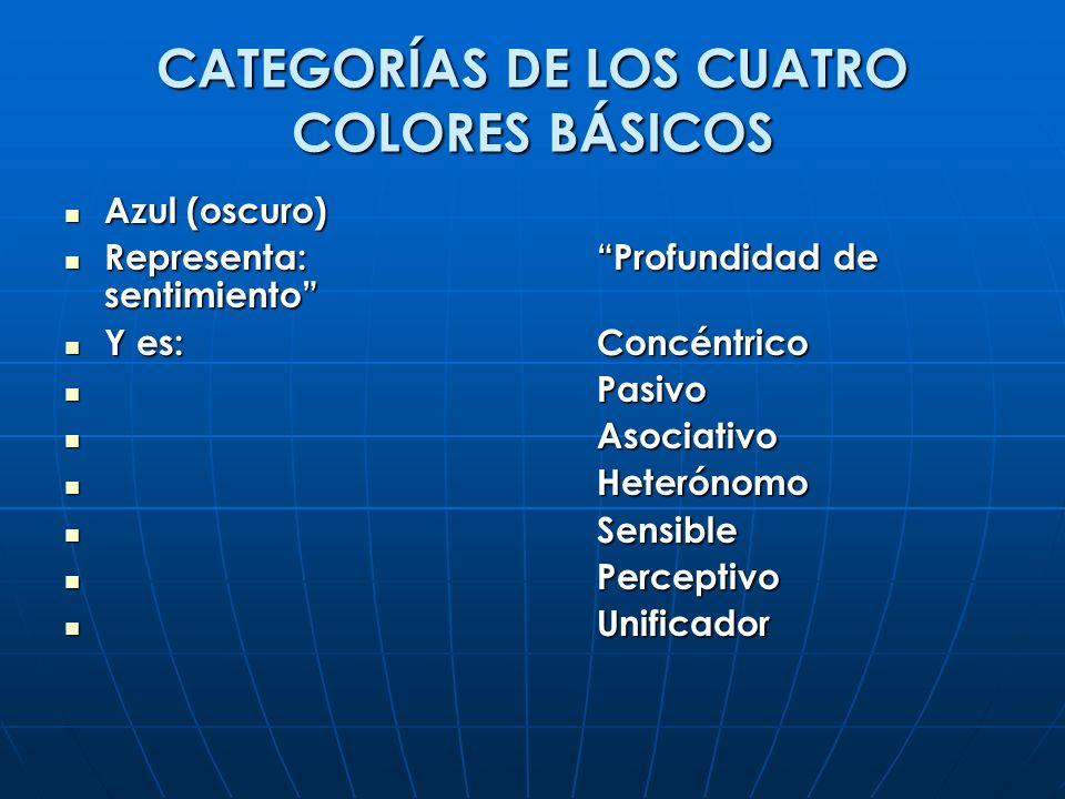 CATEGORÍAS DE LOS CUATRO COLORES BÁSICOS Azul (oscuro) Azul (oscuro) Representa:Profundidad de sentimiento Representa:Profundidad de sentimiento Y es: