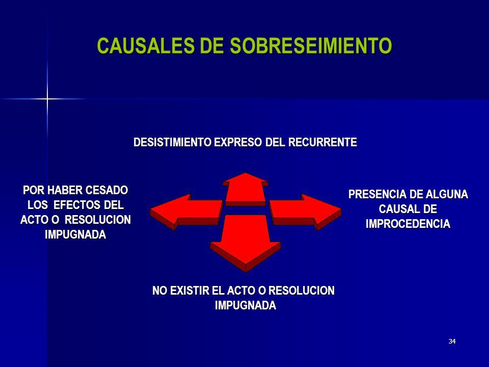 33 NO AFECTAR EL INTERES JURIDICO DEL RECURRENTE RESOLUCIONES DICTADAS EN EL RECURSO O EN CUMPLIMIENTO DE ESTAS O SENTENCIAS RESOLUCIONES IMPUGNADAS EN EL TRIBUNAL FISCAL DE LA FEDERACION ACTOS CONSENTIDOS ACTOS CONEXOS IMPUGNADOS CON ALGUN OTRO MEDIO DE DEFENSA NO AMPLIAR EL RECURSO O NO EXPRESAR AGRAVIOS EN EL MISMO POR REVOCACION DE LOS ACTOS POR LA AUTORIDAD RESOLUCIONES DICTADAS EN PROCEDIMIENTOS DE RESOLUCION PROCEDIMIENTOS DE RESOLUCION DE CONTROVERSIAS CAUSALES DE DEIMPROCEDENCIACAUSALES IMPROCEDENCIA
