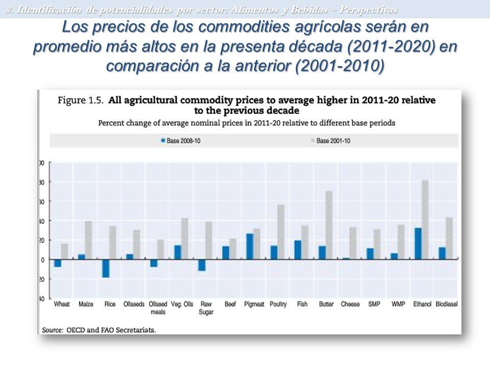 Los precios de los commodities agrícolas serán en promedio más altos en la presenta década (2011-2020) en comparación a la anterior (2001-2010) 3. Ide