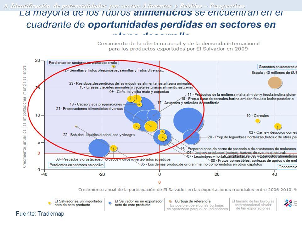 La mayoría de los rubros alimenticios se encuentran en el cuadrante de oportunidades perdidas en sectores en pleno desarrollo 3. Identificación de pot