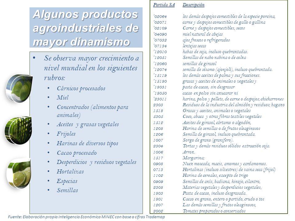 Algunos productos agroindustriales de mayor dinamismo Partida SADescripción '02064los demás despojos comestibles de la especie porcina, '02071carne y