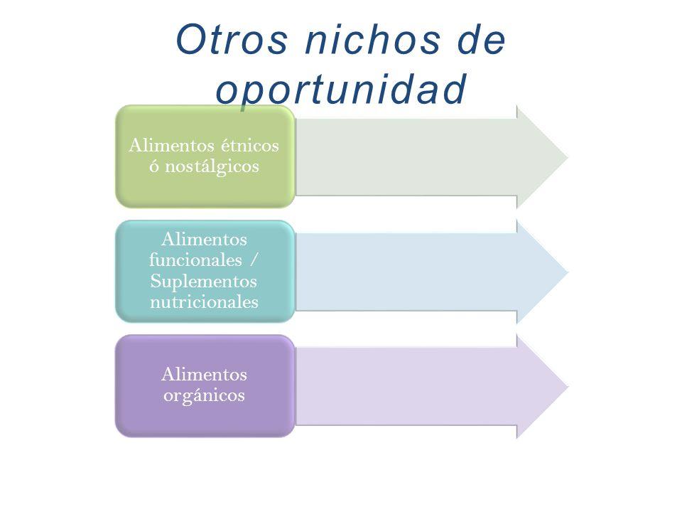 Otros nichos de oportunidad Alimentos étnicos ó nostálgicos Alimentos funcionales / Suplementos nutricionales Alimentos orgánicos