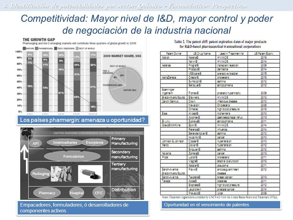 Competitividad: Mayor nivel de I&D, mayor control y poder de negociación de la industria nacional Oportunidad en el vencimiento de patentes Los países