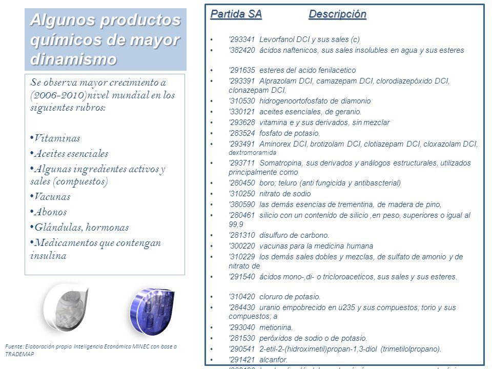 Partida SADescripción '293341Levorfanol DCI y sus sales (c) '382420ácidos naftenicos, sus sales insolubles en agua y sus esteres '291635esteres del ac