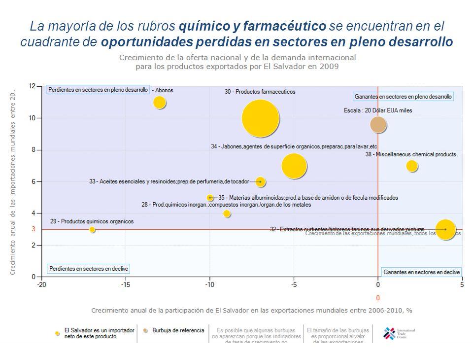 La mayoría de los rubros químico y farmacéutico se encuentran en el cuadrante de oportunidades perdidas en sectores en pleno desarrollo