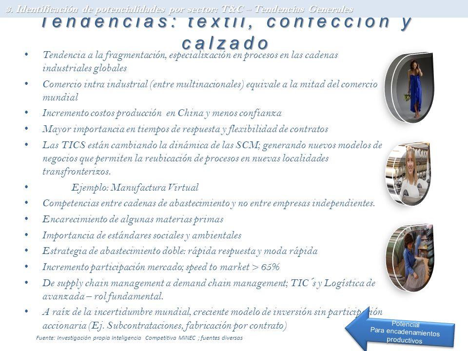 Tendencias: textil, confección y calzado Tendencia a la fragmentación, especialización en procesos en las cadenas industriales globales Comercio intra