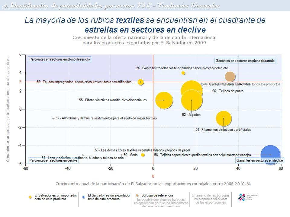 La mayoría de los rubros textiles se encuentran en el cuadrante de estrellas en sectores en declive 3. Identificación de potencialidades por sector: T