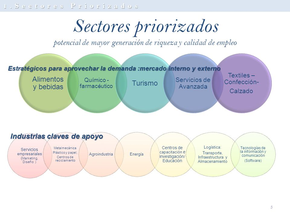 Sectores priorizados potencial de mayor generación de riqueza y calidad de empleo Alimentos y bebidas Químico - farmacéutico Turismo Servicios de Avan