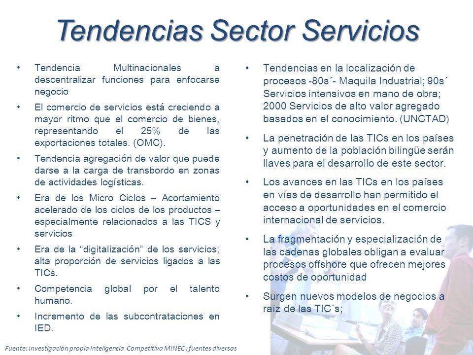Tendencias Sector Servicios Tendencia Multinacionales a descentralizar funciones para enfocarse negocio El comercio de servicios está creciendo a mayo