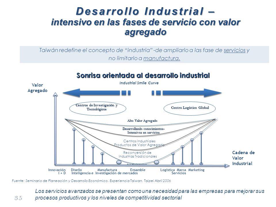 35 Desarrollo Industrial – intensivo en las fases de servicio con valor agregado Sonrisa orientada al desarrollo industrial Industrial Smile Curve tra