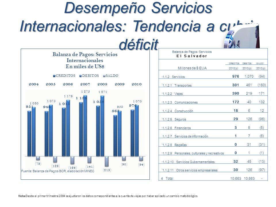 Desempeño Servicios Internacionales: Tendencia a cubrir déficit Nota:Desde el primer trimestre 2004 se ajustaron los datos correspondientes a la cuent