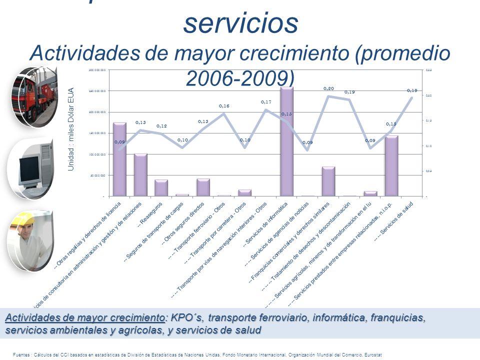 Exportaciones mundiales de servicios Actividades de mayor crecimiento (promedio 2006-2009) Unidad : miles Dólar EUA Fuentes : Cálculos del CCI basados