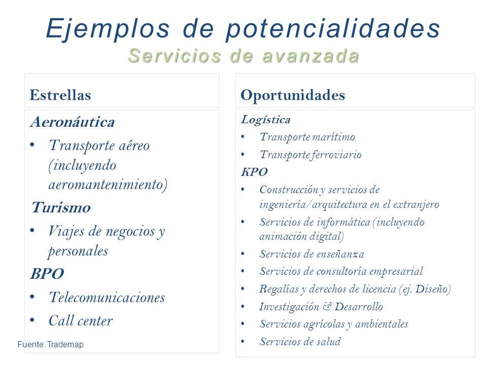 Estrellas Aeronáutica Transporte aéreo (incluyendo aeromantenimiento) Turismo Viajes de negocios y personales BPO Telecomunicaciones Call center Oport