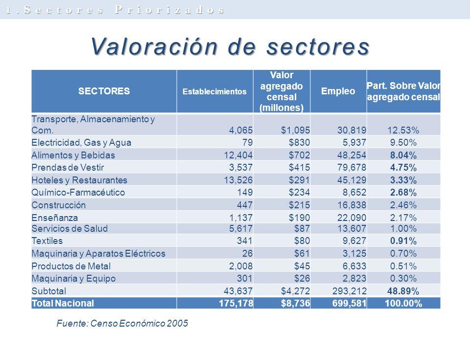 Valoración de sectores SECTORES Establecimientos Valor agregado censal (millones) Empleo Part. Sobre Valor agregado censal Transporte, Almacenamiento