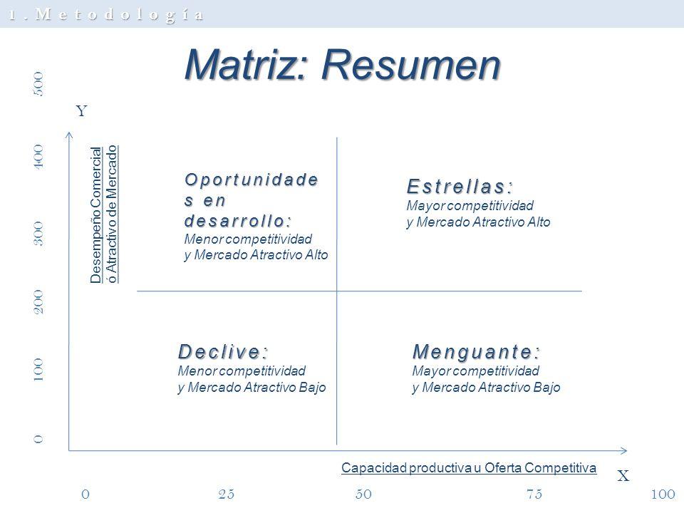 Matriz: Resumen Capacidad productiva u Oferta Competitiva Desempeño Comercial ó Atractivo de Mercado Y X Estrellas: Mayor competitividad y Mercado Atr