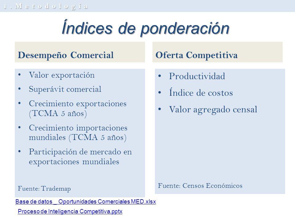 Índices de ponderación Desempeño Comercial Valor exportación Superávit comercial Crecimiento exportaciones (TCMA 5 años) Crecimiento importaciones mun