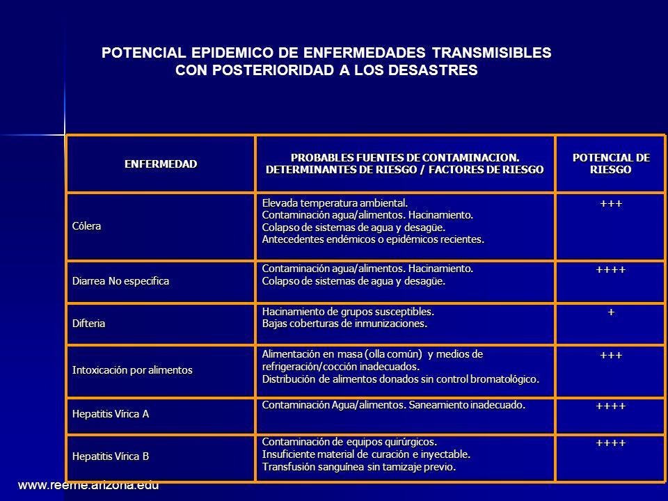 www.reeme.arizona.edu ENFERMEDAD PROBABLES FUENTES DE CONTAMINACION. DETERMINANTES DE RIESGO / FACTORES DE RIESGO POTENCIAL DE RIESGO C ó lera Elevada