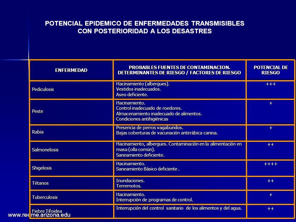 www.reeme.arizona.edu ENFERMEDAD PROBABLES FUENTES DE CONTAMINACION. DETERMINANTES DE RIESGO / FACTORES DE RIESGO POTENCIAL DE RIESGO Pediculosis Haci