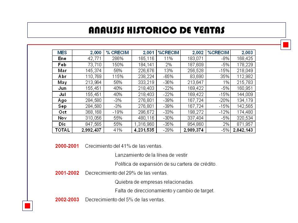 ANALISIS HISTORICO DE VENTAS 2000-2001Crecimiento del 41% de las ventas.