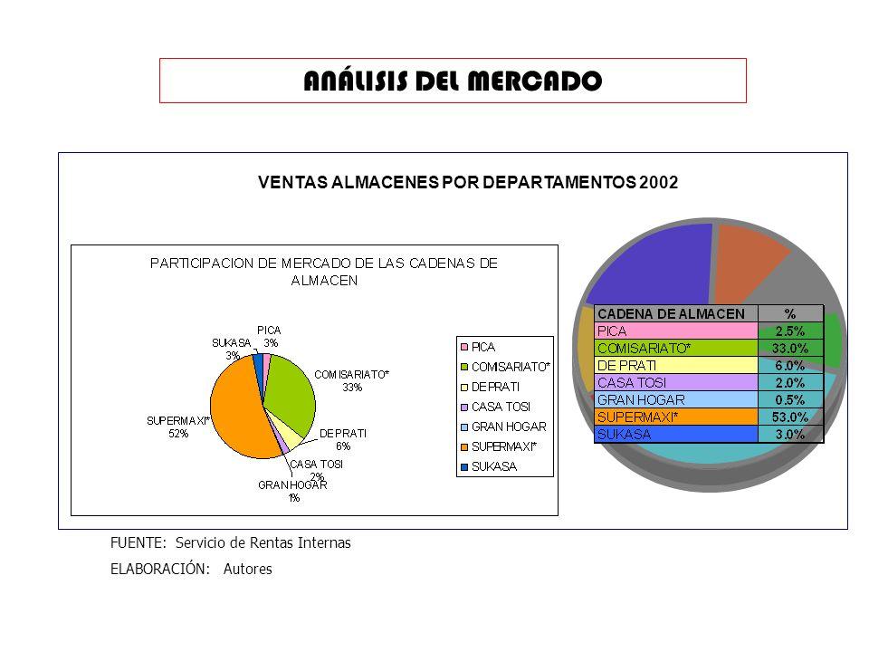 ANÁLISIS DEL MERCADO VENTAS ALMACENES POR DEPARTAMENTOS 2002 FUENTE: Servicio de Rentas Internas ELABORACIÓN: Autores