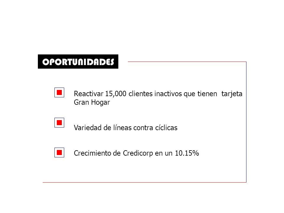 OPORTUNIDADES Reactivar 15,000 clientes inactivos que tienen tarjeta Gran Hogar Variedad de líneas contra cíclicas Crecimiento de Credicorp en un 10.15%