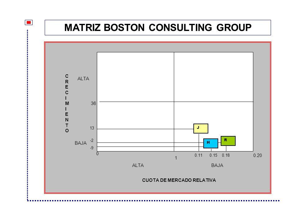 CUOTA DE MERCADO RELATIVA ALTA BAJA 1 0 0.20 36 0.110.180.15 J H -9 13 -2 CRECIMIENTOCRECIMIENTO R MATRIZ BOSTON CONSULTING GROUP