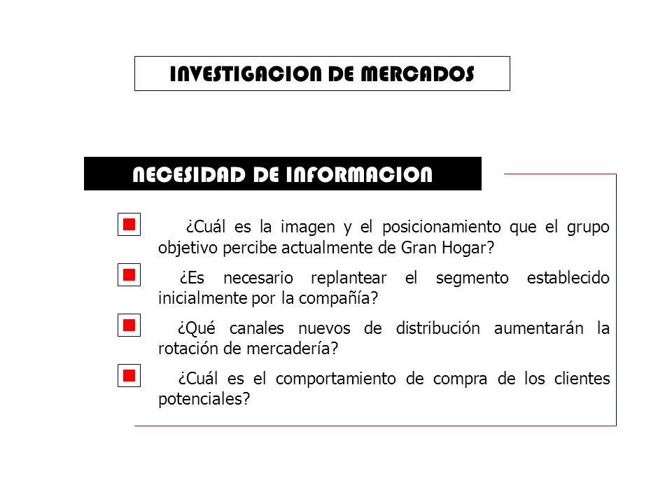 INVESTIGACION DE MERCADOS NECESIDAD DE INFORMACION ¿Cuál es la imagen y el posicionamiento que el grupo objetivo percibe actualmente de Gran Hogar.