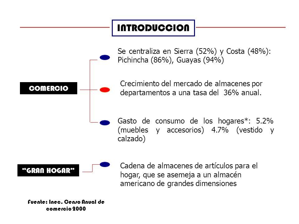 INTRODUCCION COMERCIO Crecimiento del mercado de almacenes por departamentos a una tasa del 36% anual.