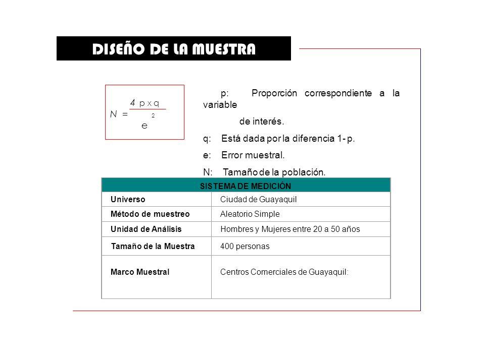 DISEÑO DE LA MUESTRA SISTEMA DE MEDICIÓN UniversoCiudad de Guayaquil Método de muestreoAleatorio Simple Unidad de AnálisisHombres y Mujeres entre 20 a 50 años Tamaño de la Muestra400 personas Marco MuestralCentros Comerciales de Guayaquil: 4 p x q N = 2 e p: Proporción correspondiente a la variable de interés.