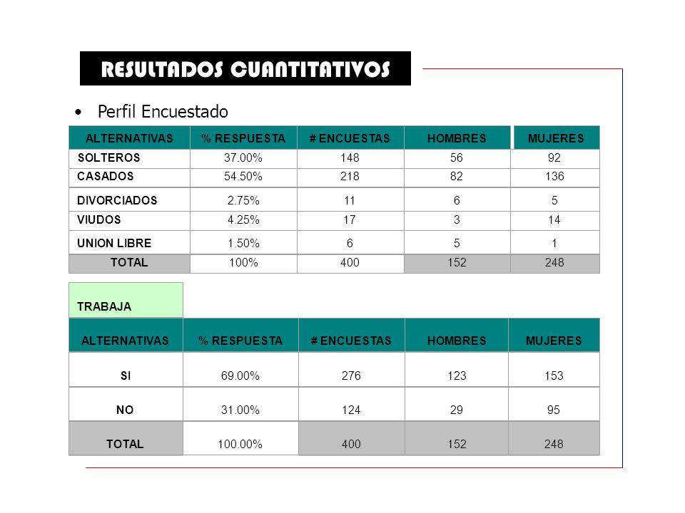 RESULTADOS CUANTITATIVOS ALTERNATIVAS% RESPUESTA# ENCUESTASHOMBRESMUJERES SOLTEROS37.00%1485692 CASADOS54.50%21882136 DIVORCIADOS2.75%1165 VIUDOS4.25%17314 UNION LIBRE1.50%651 TOTAL 100%400 152248 TRABAJA ALTERNATIVAS% RESPUESTA# ENCUESTASHOMBRESMUJERES SI69.00%276123153 NO31.00%1242995 TOTAL100.00%400152248 Perfil Encuestado