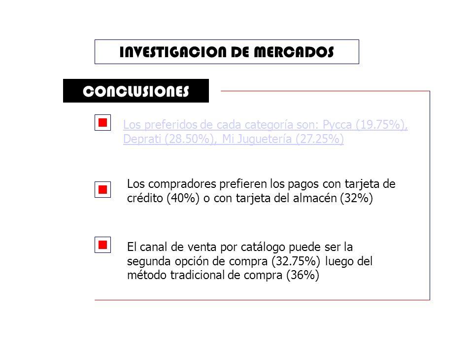 INVESTIGACION DE MERCADOS CONCLUSIONES Los preferidos de cada categoría son: Pycca (19.75%), Deprati (28.50%), Mi Juguetería (27.25%) El canal de venta por catálogo puede ser la segunda opción de compra (32.75%) luego del método tradicional de compra (36%) Los compradores prefieren los pagos con tarjeta de crédito (40%) o con tarjeta del almacén (32%)