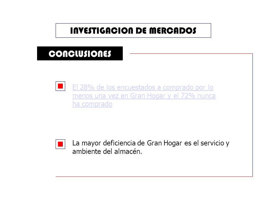 INVESTIGACION DE MERCADOS CONCLUSIONES La mayor deficiencia de Gran Hogar es el servicio y ambiente del almacén.